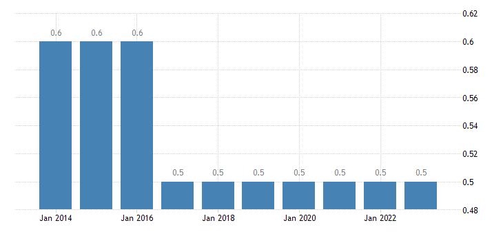 czech republic final consumption expenditure of households education eurostat data