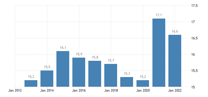 czech republic final consumption expenditure of households food non alcoholic beverages eurostat data