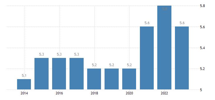 czech republic final consumption expenditure of households furnishings household equipment routine household maintenance eurostat data