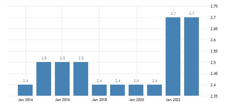 czech republic final consumption expenditure of households health eurostat data