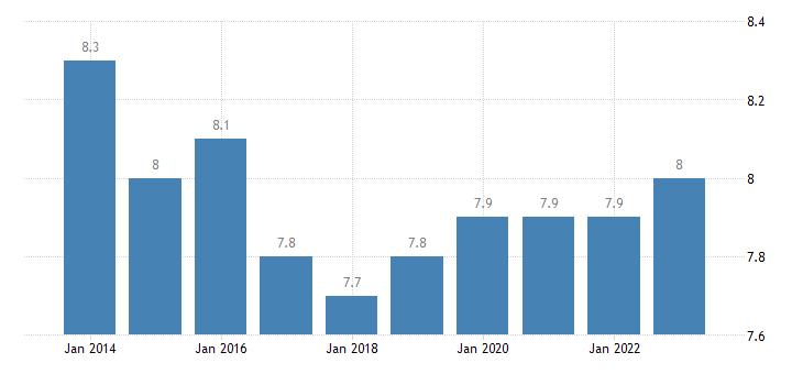 czech republic final consumption expenditure of households miscellaneous goods services eurostat data