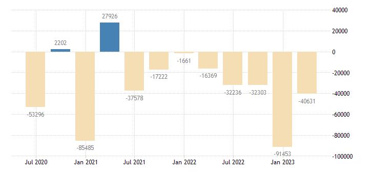 czech republic financial account on direct investment eurostat data
