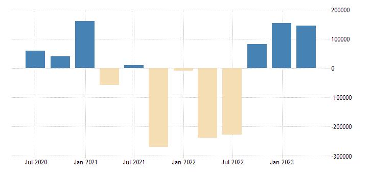 czech republic financial account on other investment eurostat data