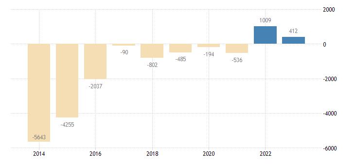 czech republic financial derivatives employee stock options general gov eurostat data