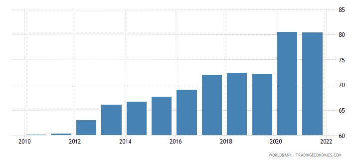 czech republic financial system deposits to gdp percent wb data