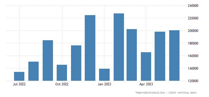 Czech Republic Fiscal Expenditure