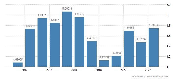 czech republic food exports percent of merchandise exports wb data