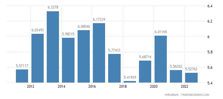 czech republic food imports percent of merchandise imports wb data