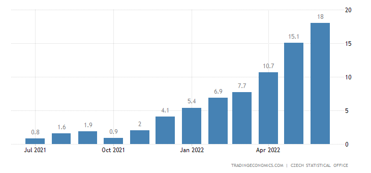Czech Republic Food Inflation