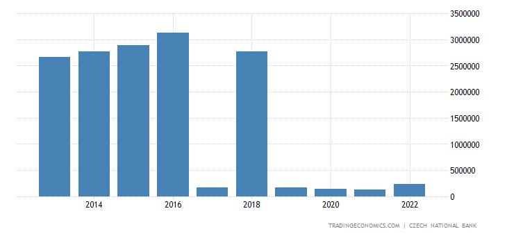 Czech Republic Foreign Direct Investment