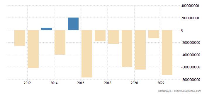 czech republic foreign direct investment net bop us dollar wb data