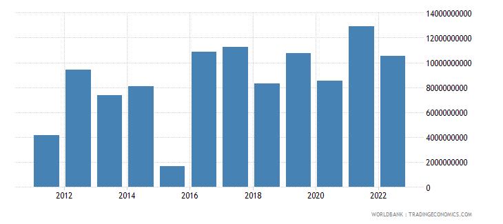 czech republic foreign direct investment net inflows bop us dollar wb data