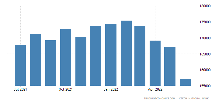 Czech Republic Foreign Exchange Reserves