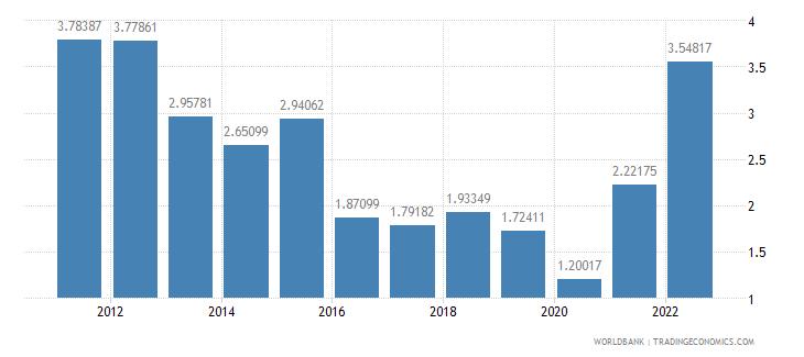 czech republic fuel exports percent of merchandise exports wb data