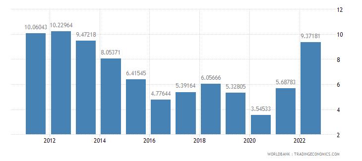 czech republic fuel imports percent of merchandise imports wb data