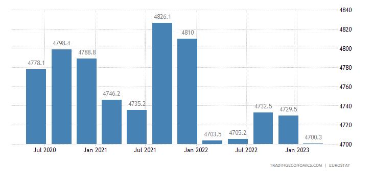 Czech Republic Full Time Employment
