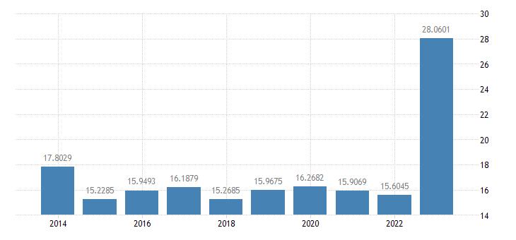 czech republic gas prices medium size households eurostat data