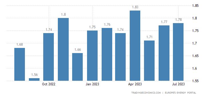 Czech Republic Gasoline Prices