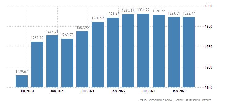 Czech Republic GDP Constant Prices
