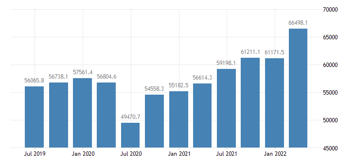 czech republic gdp current prices eurostat data