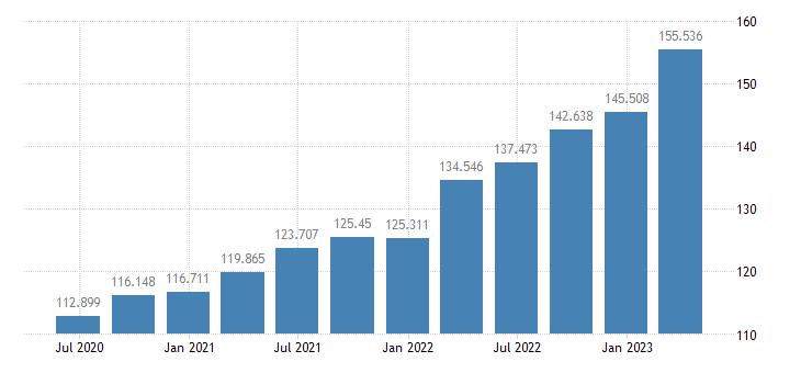 czech republic gdp deflator eurostat data