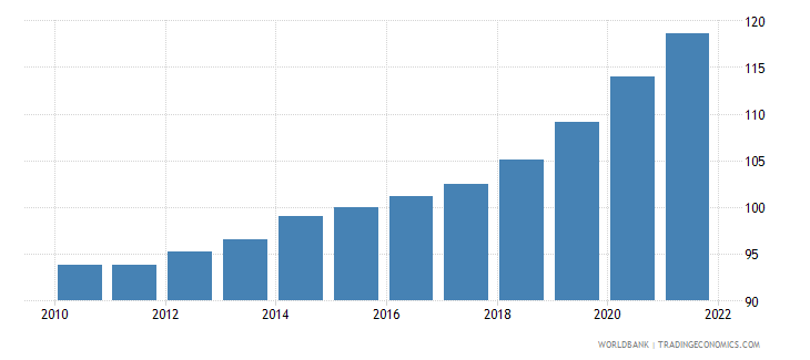 czech republic gdp deflator linked series base year varies by country wb data