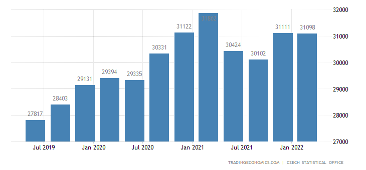 Czech Republic GDP From Agriculture