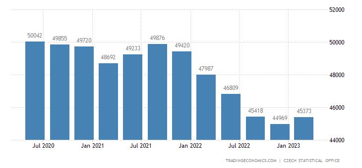 Czech Republic GDP From Construction