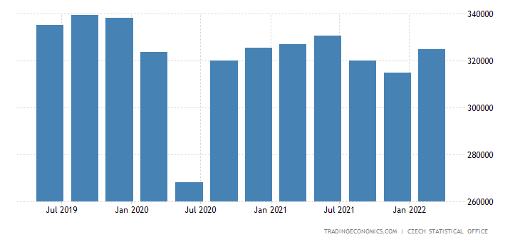Czech Republic GDP From Manufacturing