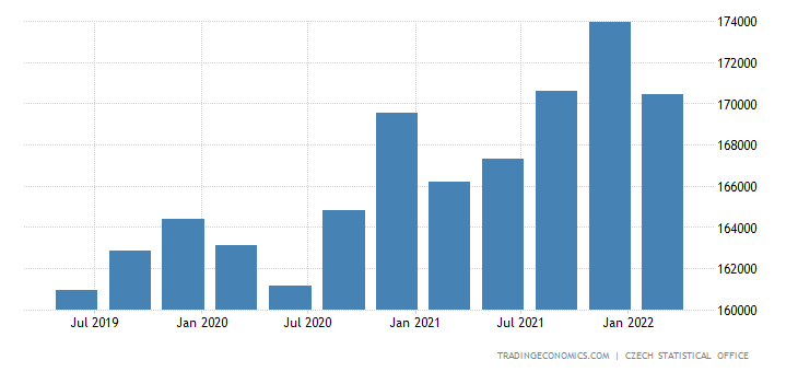 Czech Republic GDP From Public Administration