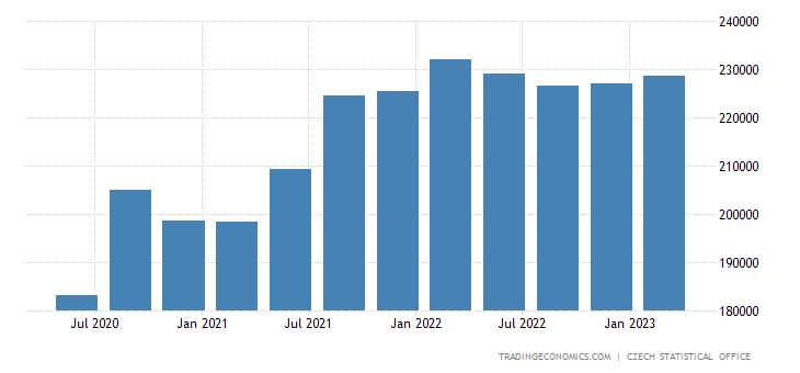 Czech Republic GDP From Trade, Transportation, Accommodation, Food Service