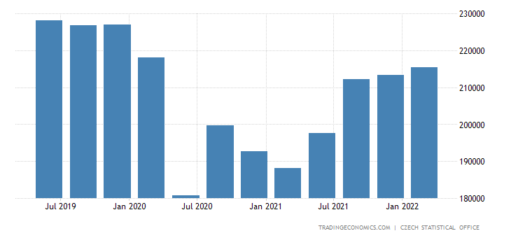 Czech Republic GDP From Trade Transportation Accommodation Food Service