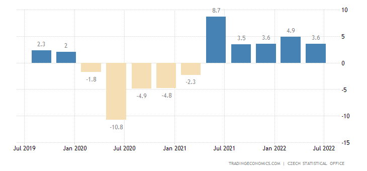 Czech Republic GDP Annual Growth Rate