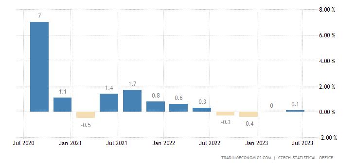 Czech Republic GDP Growth Rate