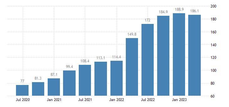 czech republic gdp main components acquisitions less disposals of valuables eurostat data
