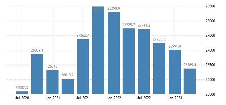 czech republic gdp main components actual individual consumption eurostat data