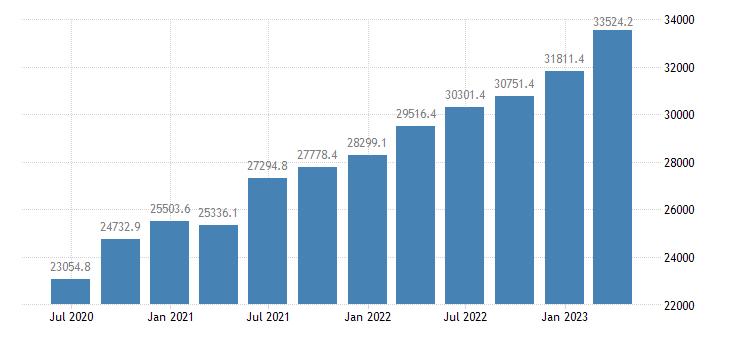 czech republic gdp main components compensation of employees eurostat data