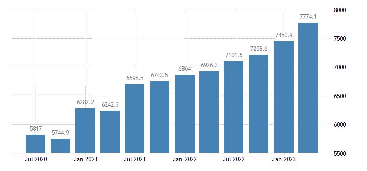 czech republic gdp main components employers social contributions eurostat data