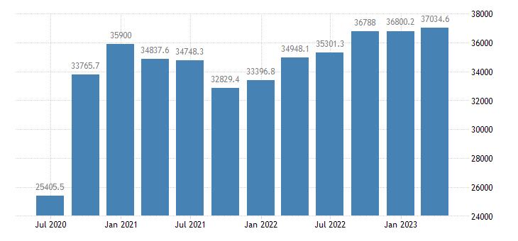 czech republic gdp main components exports of goods eurostat data