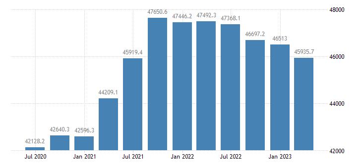czech republic gdp main components final consumption expenditure gross capital formation eurostat data