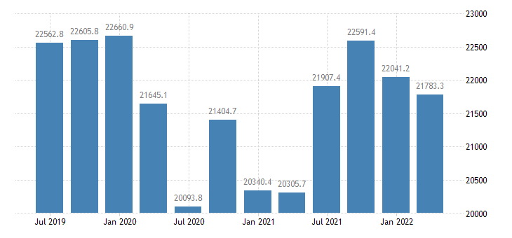 czech republic gdp main components final consumption expenditure of households eurostat data