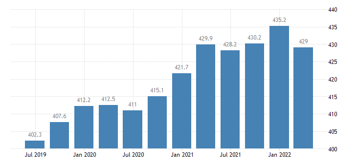 czech republic gdp main components final consumption expenditure of npish eurostat data