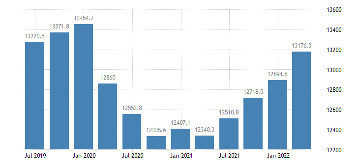 czech republic gdp main components gross fixed capital formation eurostat data