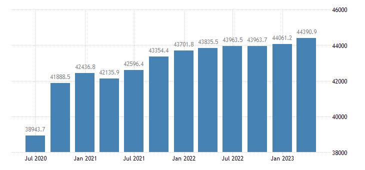czech republic gdp main components gross value added eurostat data