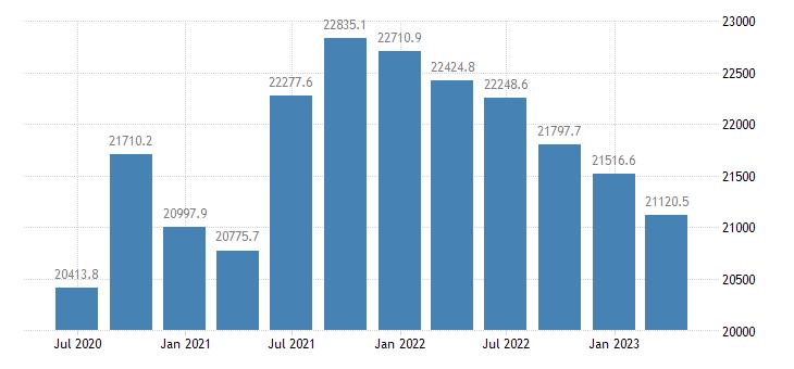 czech republic gdp main components household npish final consumption expenditure eurostat data