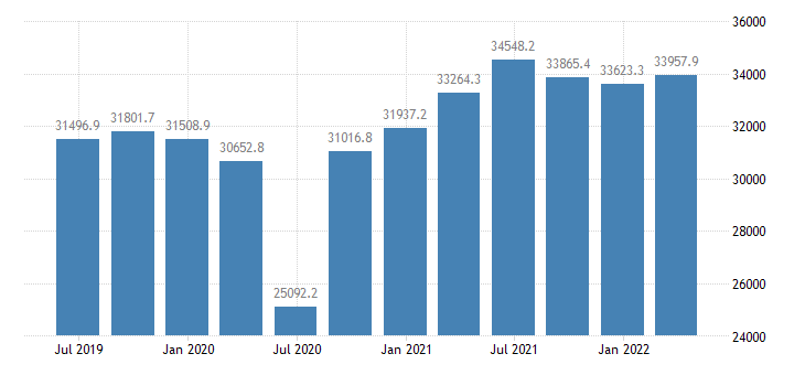 czech republic gdp main components imports of goods eurostat data