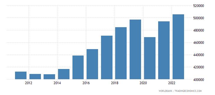 czech republic gdp per capita constant lcu wb data