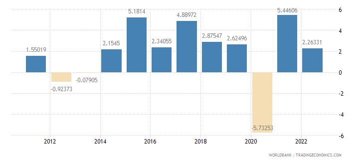 czech republic gdp per capita growth annual percent wb data