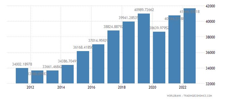 czech republic gdp per capita ppp constant 2005 international dollar wb data
