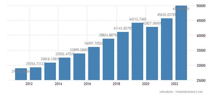 czech republic gdp per capita ppp us dollar wb data